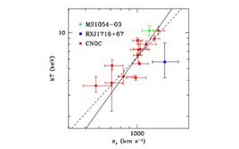 The scaling relation between ICM temperature and velocity dispersion in galaxy clusters. Credit: Rosati et al. (2002).