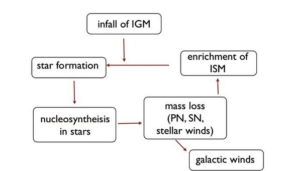 A schematic view of the chemical evolution of IGM and ISM.