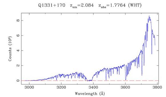 Spectrum of the QSO 1331+170 with an absorption around 3370 Angstrom. Credit: Pettini et al. (2004).