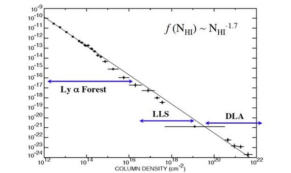 Number density distribution of Lyman-alpha absorping systems. Credit: Hu et al. (1995).