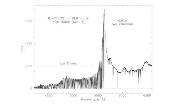 High-resolution spectrum of the bright quasar Q1422+231. Credit: Ellison (2000).