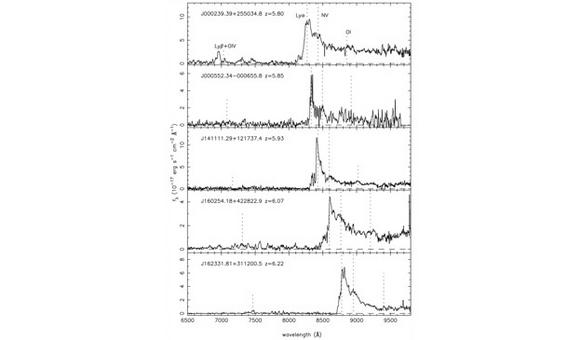 Optical spectra of quasars at about z=6 showing the Gunn-Peterson effect. Credit: Fan et al. (2004).