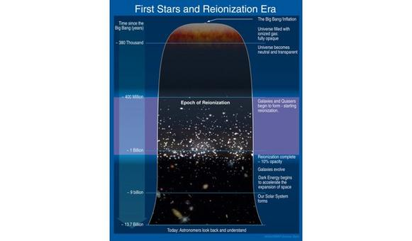 Artistic view of the cosmic evolution, with evidence on the Epoch of Reionization. Credit: NASA.