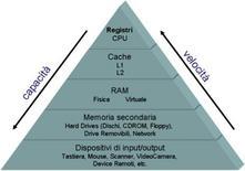 Figura 5: Livelli di memoria di un calcolatore elettronico.
