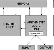 Figura 1: La macchina di Von Neumann. Fonte: Wikipedia