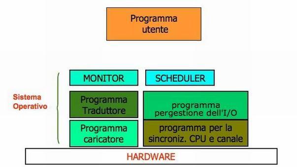 Embrione di sistema operativo.
