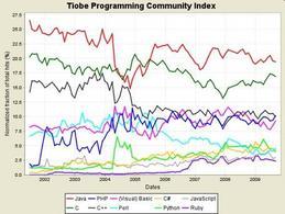 Statistica sull'utilizzo di alcuni linguaggi di porgrammazione aggiornata a Settembre 2009 Tiobe.
