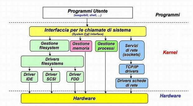 La macchina virtuale (dettagli).