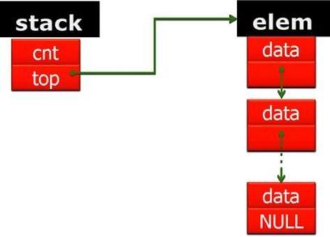 Rappresentazione grafica di una pila.