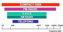 L'escursione in frequenza dei segnali vocali in funzione del canale o della codifica considerata.