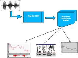 Il tipico processo dello speech signal processing.