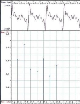 Un esempio di spettro armonico per un segnale periodico
