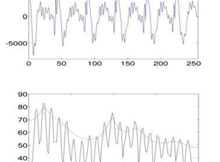 La forma d'onda e lo spettro della vocale /i/