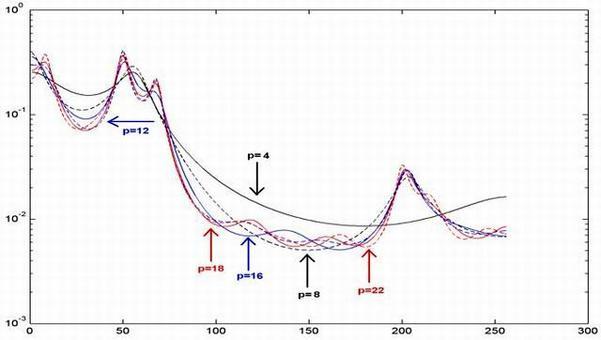 Spettro LPC per diversi valori dell'ordine di predizione (p = 4, 8, 12, 16, 18, 22)
