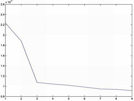 Il valore dell'errore di predizione LPC per diversi valori dell'ordine di predizione (p = [1, 9])