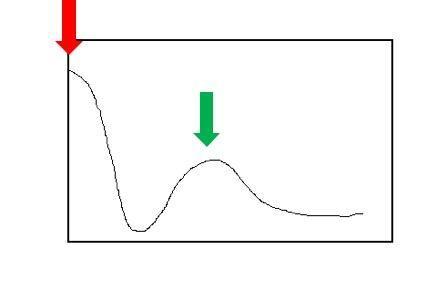 Andamento di r(m) in funzione di m