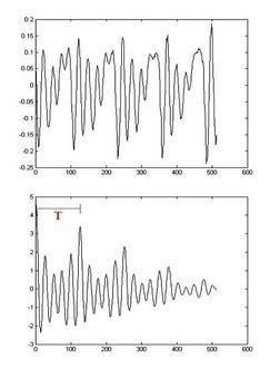 Forma d'onda e l'autocorrelazione della vocale /o/