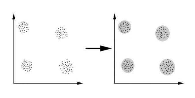 Le istanze vengono mappate in uno spazio n-dimensionale ed assegnate ad un cluster piuttosto che ad un altro a seconda della distanza euclidea da centroidi posizionati in fase di addestramento.