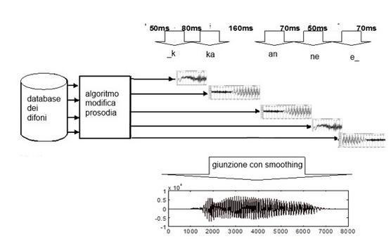 La procedura di concatenazione per difoni.