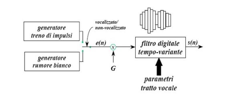 Schema a blocchi di un possibile sistema di sintesi parametrica.
