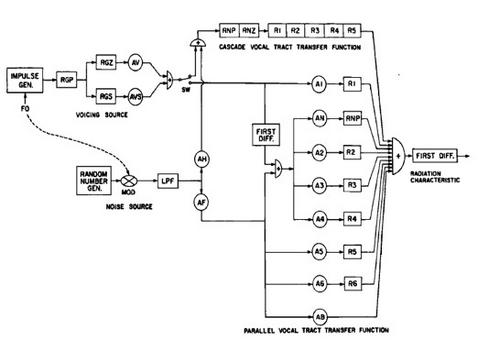 Lo schema del sintetizzatore di Klatt (Dennis H. Klatt, 1980. Software for a cascade/parallel formant synthesizer. JASA 67-3, 971-995).
