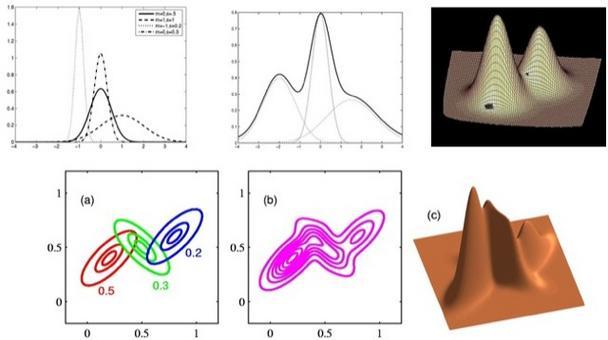 esempi di distribuzioni complesse modellate tramite multigaussiane.