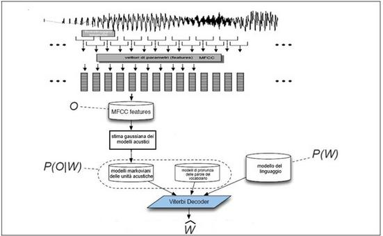 Schema generale di un sistema di riconoscimento del parlato.