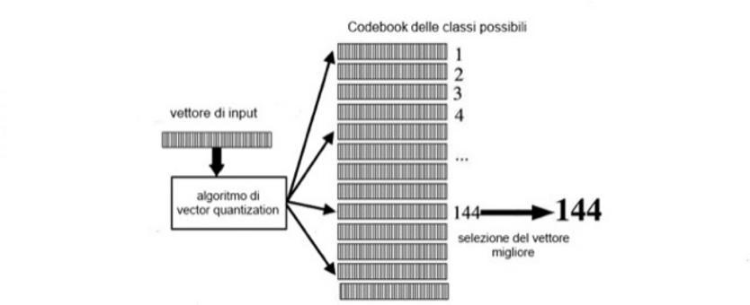 Approccio basato su Clustered Codebook.