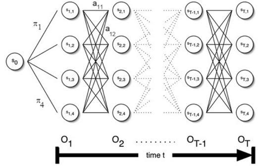 Un grafo multistadio che descrive gli algoritmi sulle HMM