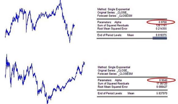 Tiolo Autogrill, serie giornaliere 2003-2006 (in alto). Titolo Intesa-Sanpaolo, serie giornaliere  2003-2006 (in basso).