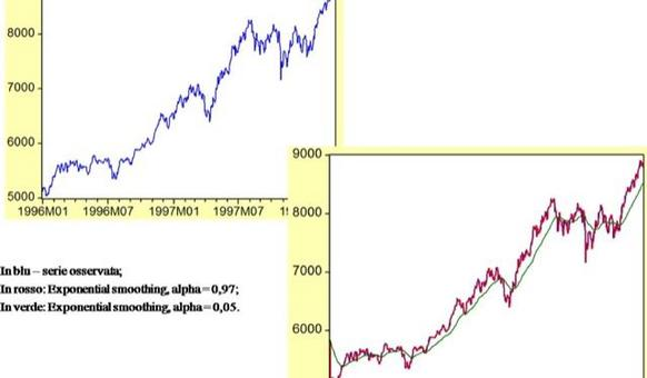 Indice Dow Jones: serie giornaliere Dicembre 1995-Marzo 1998.
