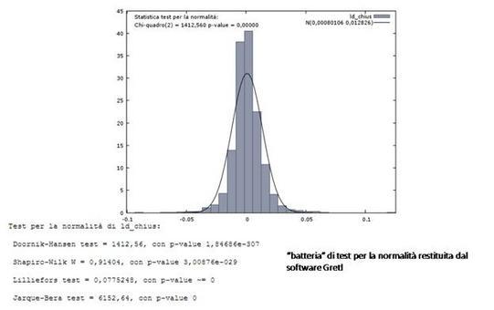 Istogramma di frequenze della serie di rendimenti del titolo Autostrade  confrontato con la distribuzione Normale.