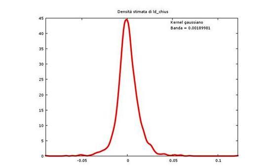 Stima non parametrica della funzione di densità dei rendimenti del titolo Autostrade attraverso un kernel gaussiano.