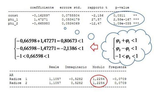 Si valutano le condizioni di stazionarietà (in questo caso), e la significatività dei coefficienti.