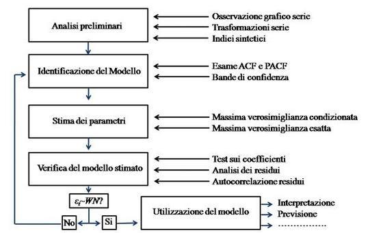 Schema sintetico delle fasi di riconoscimento di un processo stocastico.  Schema tratto da Piccolo D., Vitale C. Metodi statistici per l'analisi economica, il Mulino, 1984