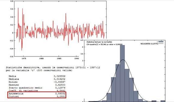 Serie dei rendimenti mensili titolo INTEL, statistiche descrittive e test di normalità.