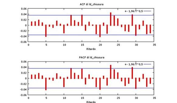 I rendimenti sono incorrelati, coerentemente con la teoria dell'efficienza dei mercati. In figura: correlogramma rendimenti titolo AUTOGRILL.