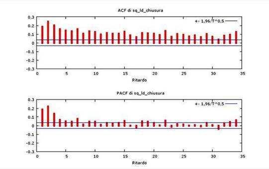Il quadrato (o il valore assoluto) dei rendimenti presentano autocorrelazione. In figura: correlogramma del quadrato dei rendimenti del titolo AUTOGRILL.