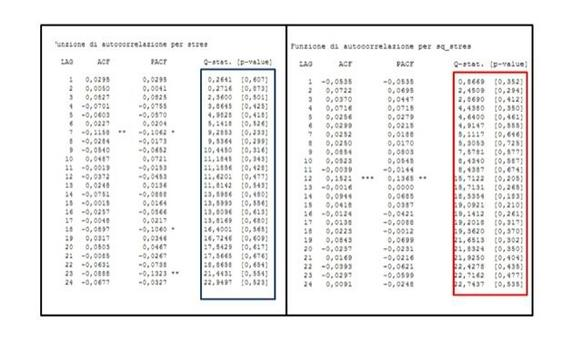 Test di Ljung-Box per i residui standardizzati (a sinistra) e per i residui standardizzati al quadrato (a destra).