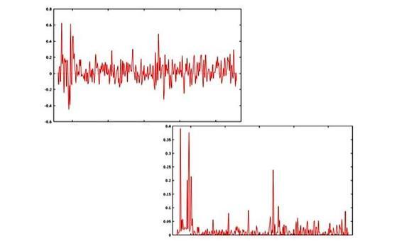 Rendimenti mensili del titolo Intel (in alto) e quadrato dei rendimenti (in basso).