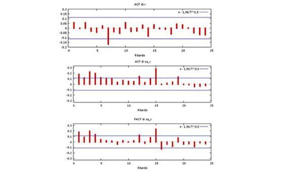 ACF dei rendimenti del titolo INTEL (grafico in alto), ACF e PACF del quadrato dei rendimenti (grafico al centro e in basso).