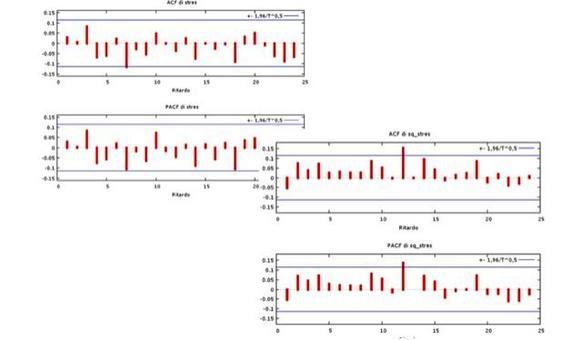 ACF e PACF dei residui standardizzati (in alto a sinistra) e dei residui standardizzati al quadrato (in basso a destra).