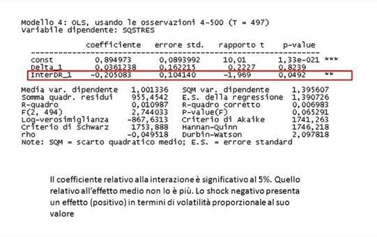 Negative sign bias test (seconda versione) sul modello specificato in precedenza.