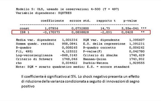 Positive sign bias test sul modello specificato in precedenza.