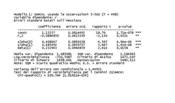 Modello AR(2) GARCH(1,1) su rendimenti giornalieri titolo S&P.