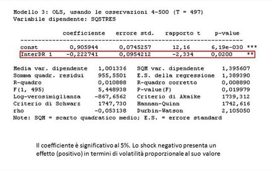 Negative sign bias test sul modello specificato in precedenza.