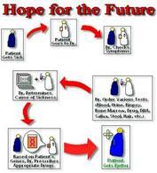 """""""speranze per il futuro"""""""