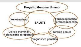 Biotecnologie per la Salute