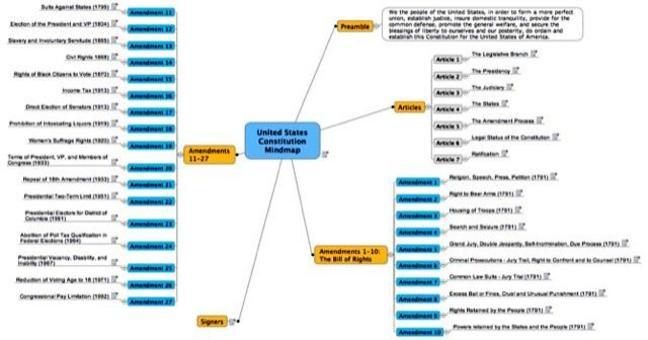 Struttura della costituzione degli Stati Uniti d'America. Fonte: Mindmapblog