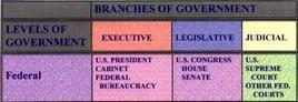 Tre giurisdizioni degli Stati Uniti. Fonte: Capital